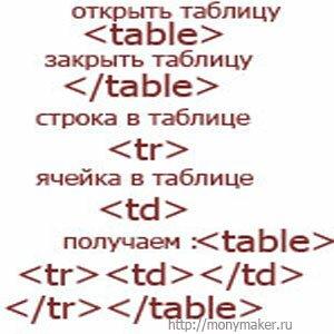 написание html кода