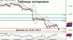 График валютных  котировок